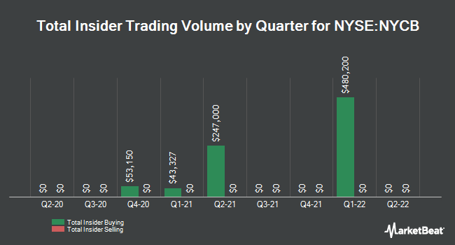 Insider Trades by Quarter for New York Community Bancorp (NYSE:NYCB)