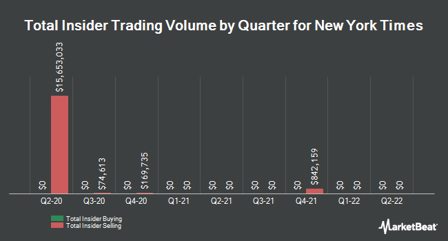 Insider Trades by Quarter for New York Times Co (NYSE:NYT)