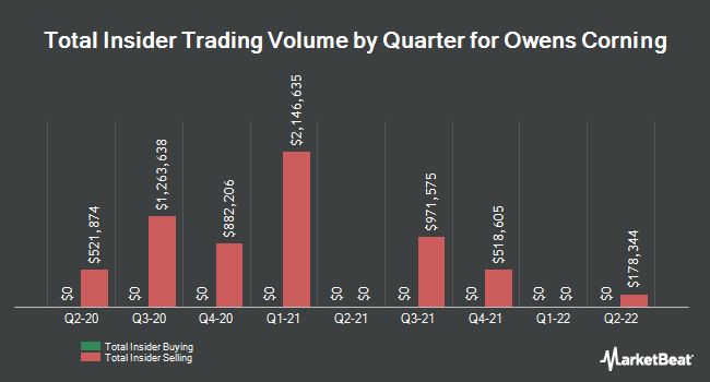 Insider Buying and Selling by Quarter for Owens Corning (NYSE:OC)