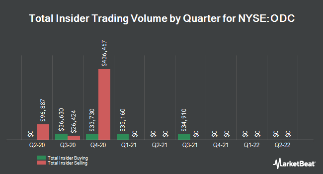 Insider Trades by Quarter for Oil-Dri Corporation Of America (NYSE:ODC)
