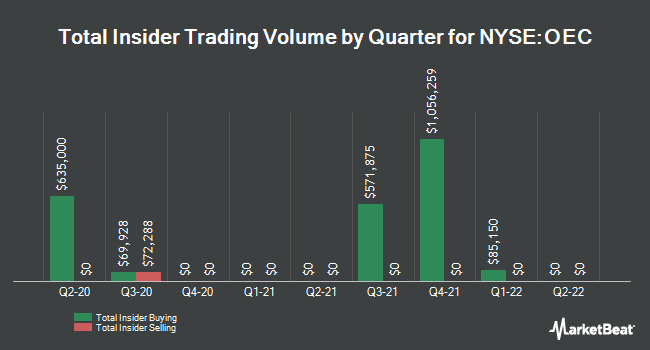 Insider Trading History for Orion Engineered Carbons (NYSE:OEC)