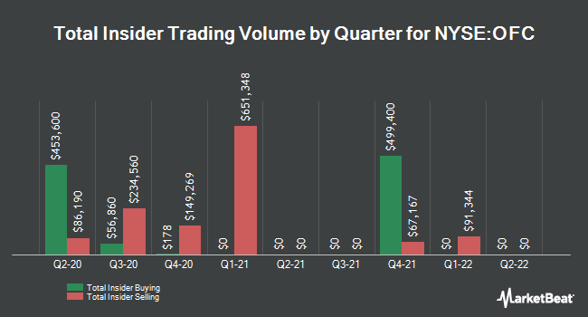 Insider Trades by Quarter for Corporate Office Properties Trust (NYSE:OFC)