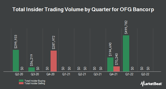 Insider Trades by Quarter for OFG Bancorp (NYSE:OFG)