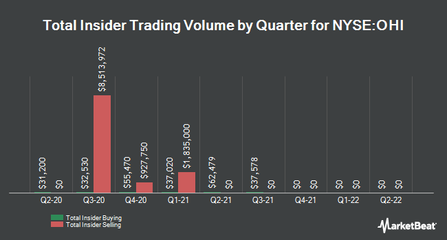 Insider Trades by Quarter for Omega Healthcare Investors (NYSE:OHI)