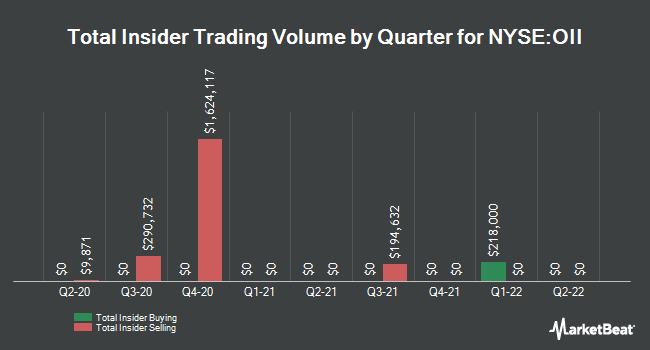 Insider Trades by Quarter for Oceaneering International (NYSE:OII)