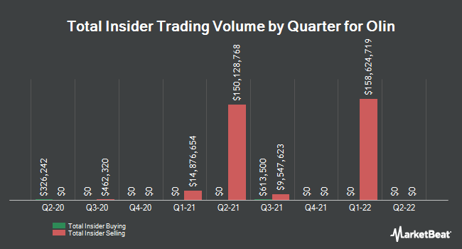 Insider Trades by Quarter for Olin Corporation (NYSE:OLN)