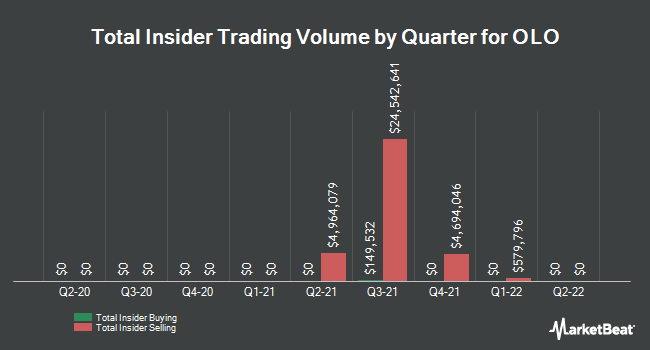 Insider Buying and Selling by Quarter for OLO (NYSE:OLO)