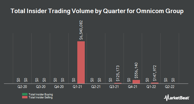 Insider Trades by Quarter for Omnicom Group (NYSE:OMC)