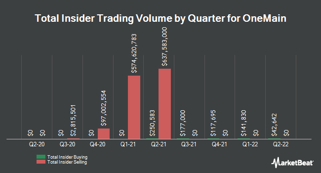 Insider Trades by Quarter for OneMain Holdings (NYSE:OMF)