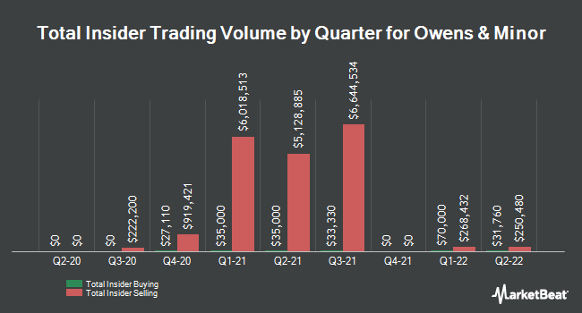 Insider Trades by Quarter for Owens & Minor (NYSE:OMI)