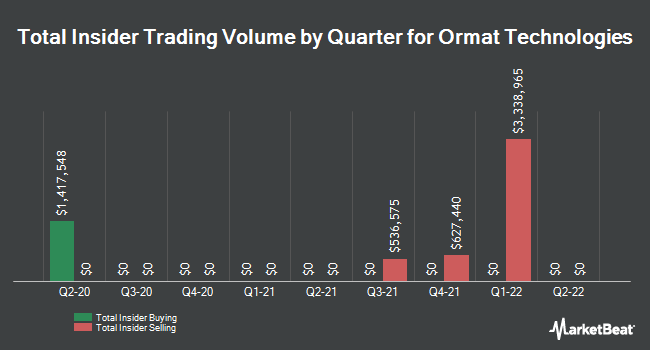 Insider Buying and Selling by Quarter for Ormat Technologies (NYSE:ORA)
