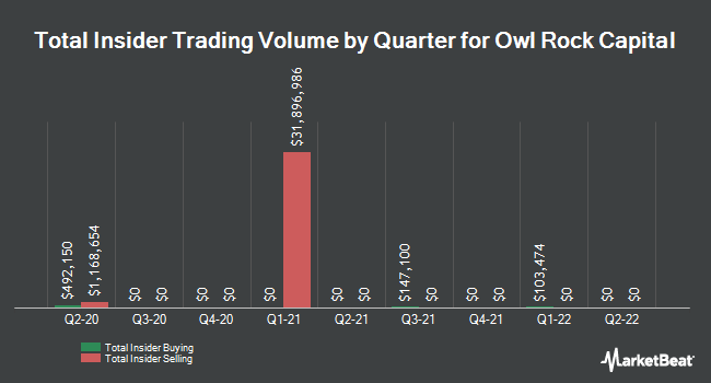 Insider Buying and Selling by Quarter for Owl Rock Capital (NYSE:ORCC)