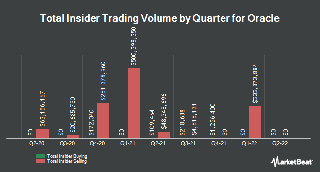 Insider Trades by Quarter for Oracle Corporation (NYSE:ORCL)