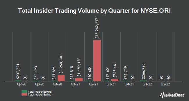 Insider Trades by Quarter for Old Republic International Corporation (NYSE:ORI)