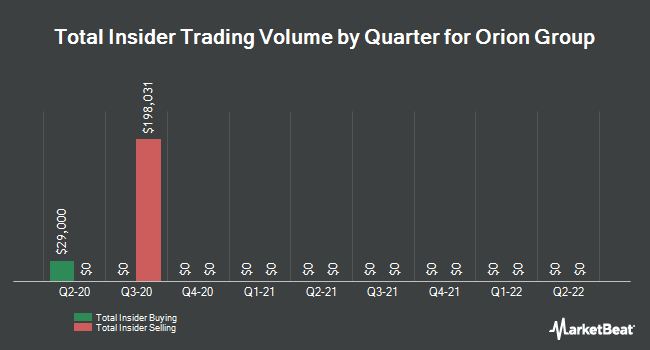 Insider Trades by Quarter for Orion Group Holdings (NYSE:ORN)