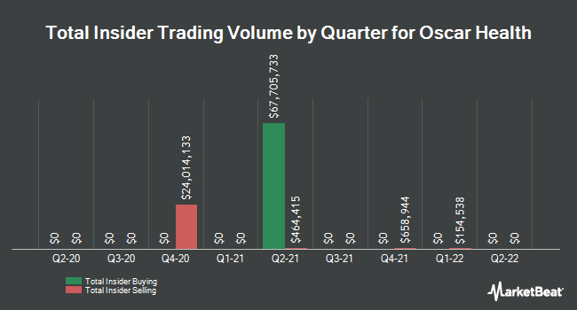 Insider Buying and Selling by Quarter for Oscar Health (NYSE:OSCR)