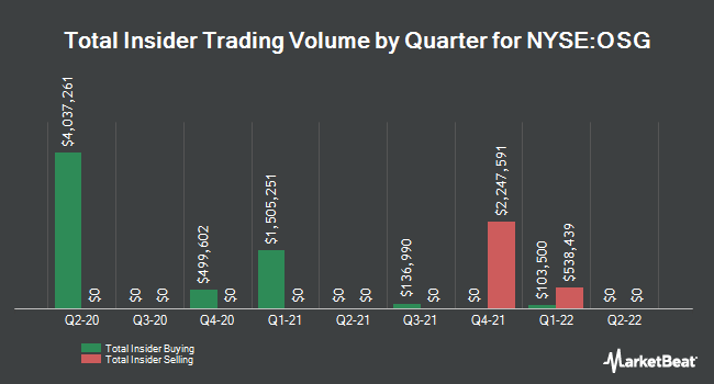 Insider Trades by Quarter for Overseas Shipholding Group (NYSE:OSG)