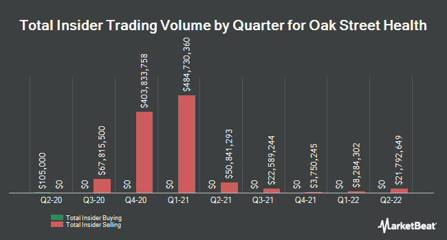 Insider Buying and Selling by Quarter for Oak Street Health (NYSE:OSH)
