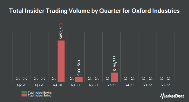 Insider Trades by Quarter for Oxford Industries (NYSE:OXM)
