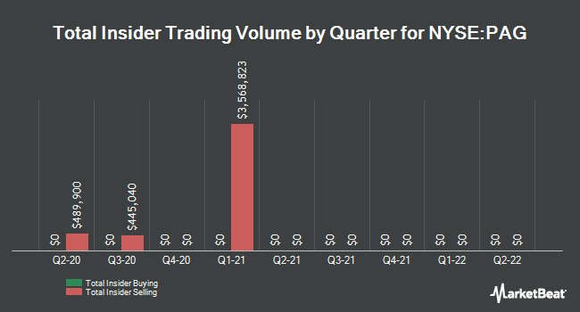 Insider Trades by Quarter for Penske Automotive Group (NYSE:PAG)
