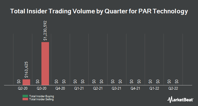 Insider Trades by Quarter for PAR Technology (NYSE:PAR)