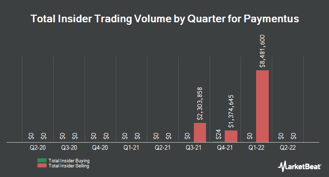Insider Trades by Quarter for Verifone Systems (NYSE:PAY)