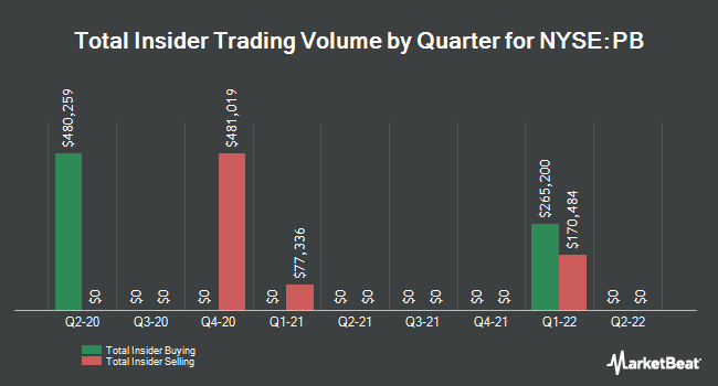 Insider Trades by Quarter for Prosperity Bancshares (NYSE:PB)