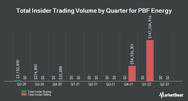 Insider Trades by Quarter for PBF Energy (NYSE:PBF)