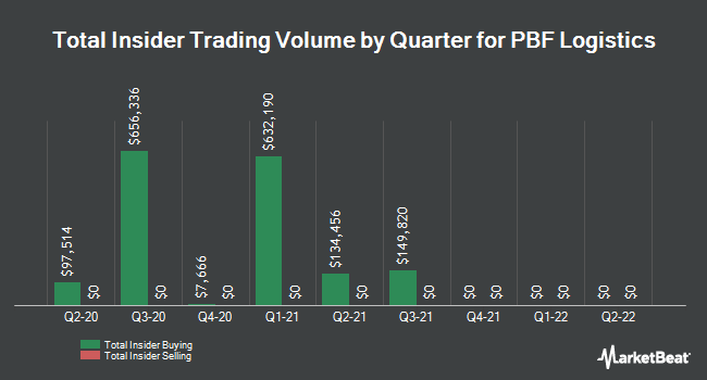 Insider Trades by Quarter for PBF Logistics LP (NYSE:PBFX)