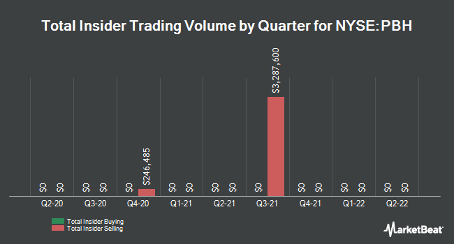 Insider Trades by Quarter for Prestige Brand Holdings (NYSE:PBH)