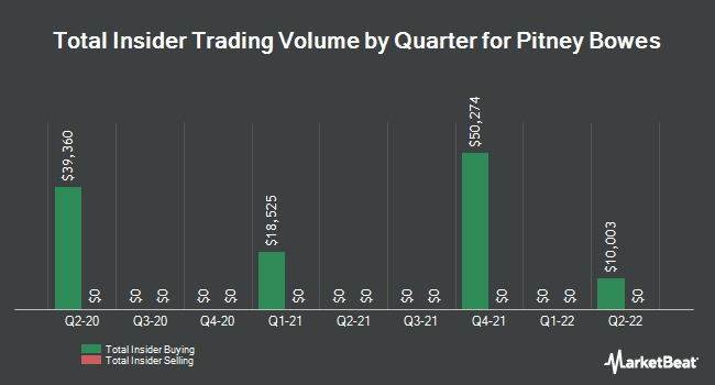 Insider Trades by Quarter for Pitney Bowes (NYSE:PBI)