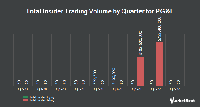 Insider Trades by Quarter for PG&E Co. (NYSE:PCG)
