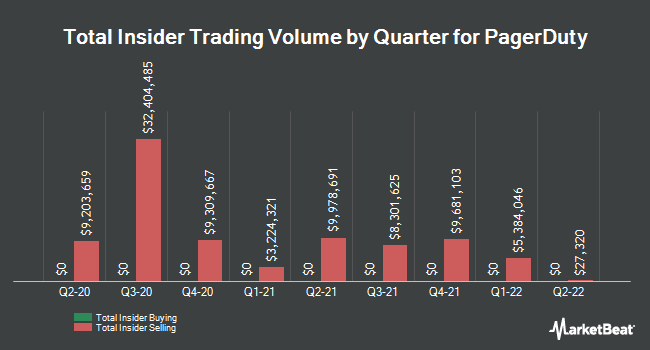 Insider Buying and Selling by Quarter for PagerDuty (NYSE:PD)
