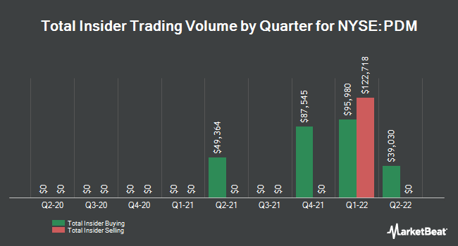Insider Trades by Quarter for Piedmont Office Realty Trust (NYSE:PDM)