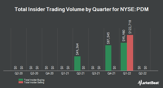 Insider Trading History for Piedmont Office Realty Trust (NYSE:PDM)
