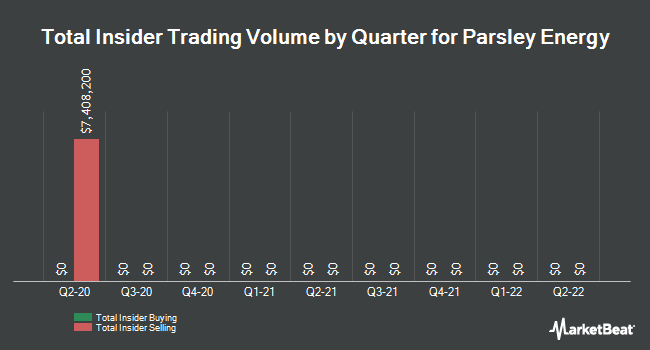 Insider Trades by Quarter for Parsley Energy (NYSE:PE)