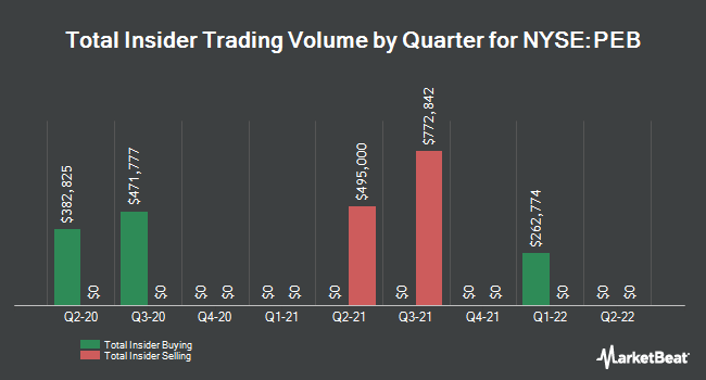 Insider Trades by Quarter for Pebblebrook Hotel Trust (NYSE:PEB)