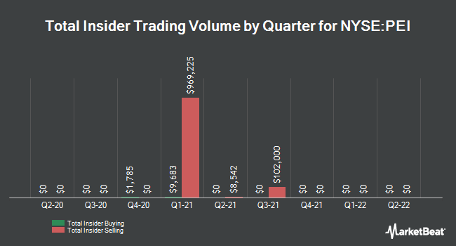 Insider Trades by Quarter for Pennsylvania R.E.I.T. (NYSE:PEI)