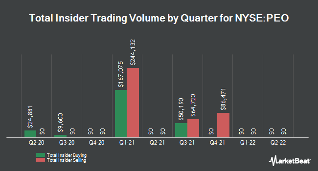 Insider Trades by Quarter for Adams Natural Resources Fund (NYSE:PEO)