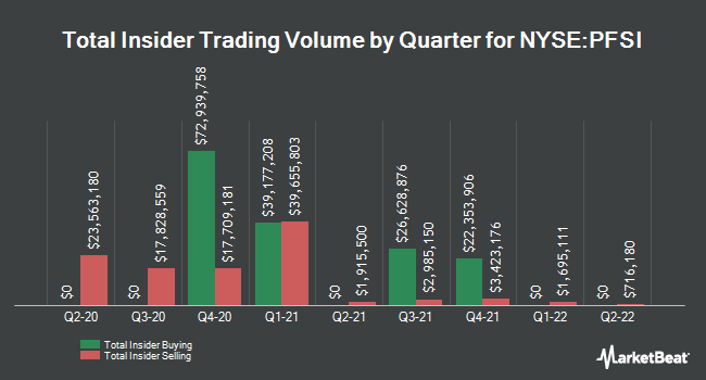 Insider Buying and Selling by Quarter for PennyMac Financial Services (NYSE:PFSI)