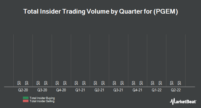 Insider Trades by Quarter for Ply Gem Holdings (NYSE:PGEM)