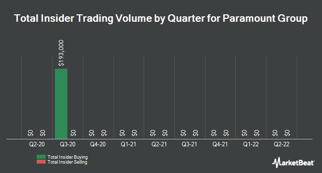 Insider Trades by Quarter for Paramount Group (NYSE:PGRE)