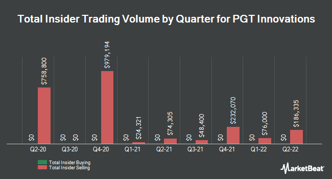 Insider Trades by Quarter for PGT (NYSE:PGTI)
