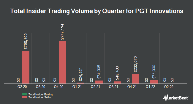 Insider Buying and Selling by Quarter for PGT Innovations (NYSE:PGTI)