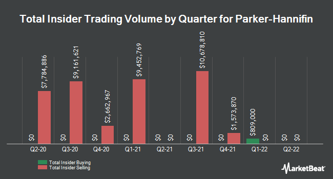 Insider Trades by Quarter for Parker-Hannifin Corp (NYSE:PH)