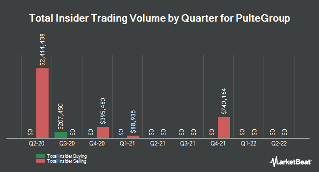 Insider Trades by Quarter for PulteGroup (NYSE:PHM)