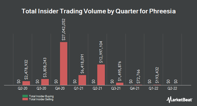 Insider Buying and Selling by Quarter for Phreesia (NYSE:PHR)
