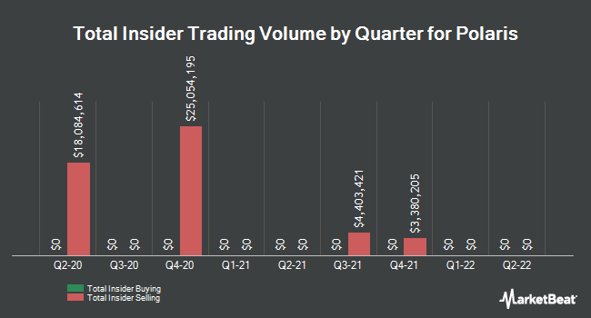 Insider Trades by Quarter for Polaris Industries (NYSE:PII)