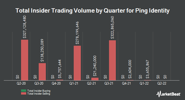 Insider Buying and Selling by Quarter for Ping Identity (NYSE:PING)