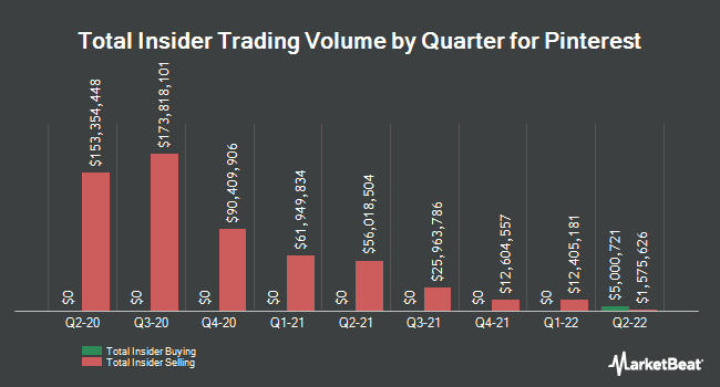 Insider Buying and Selling by Quarter for Pinterest (NYSE:PINS)